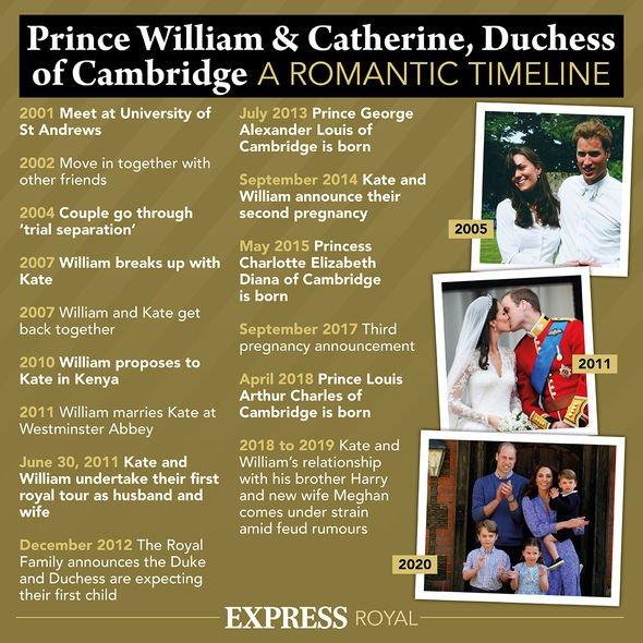 Kate Middleton and Prince William timeline(Image: Express co uk)