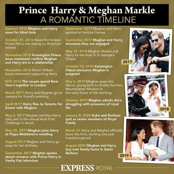 Meghan Markle and Prince Harry timeline(Image: Express co uk)