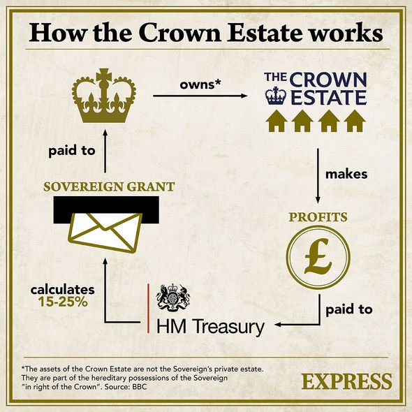How the Crown Estate works infographic
