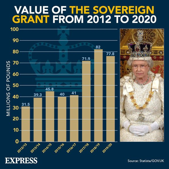 The Sovereign Grant - year by year